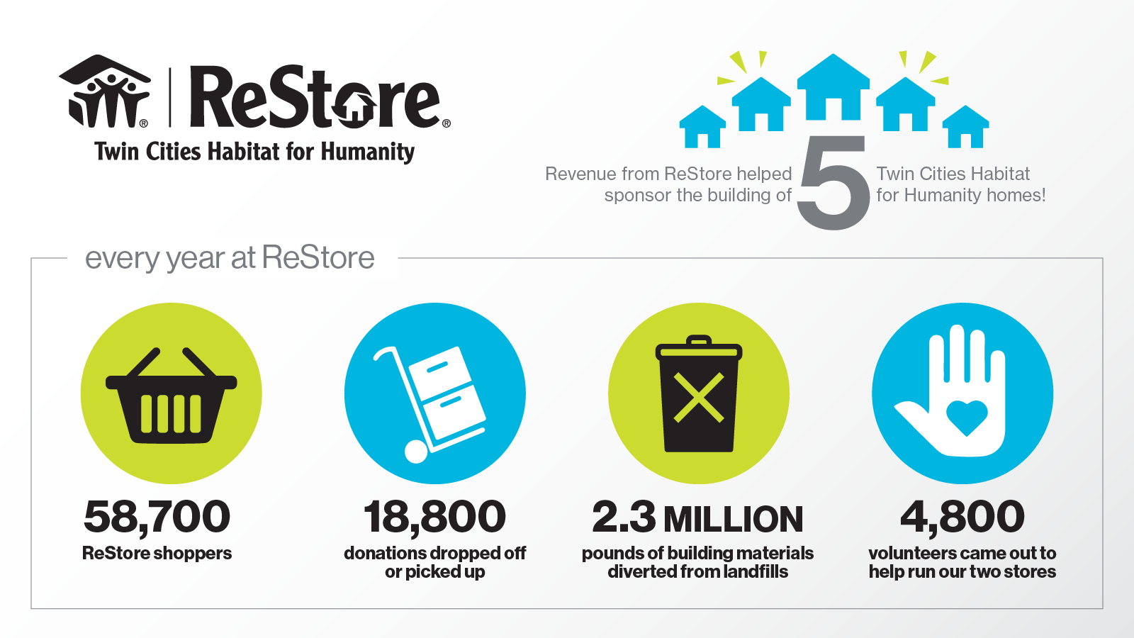 ReStore Infographic FY19
